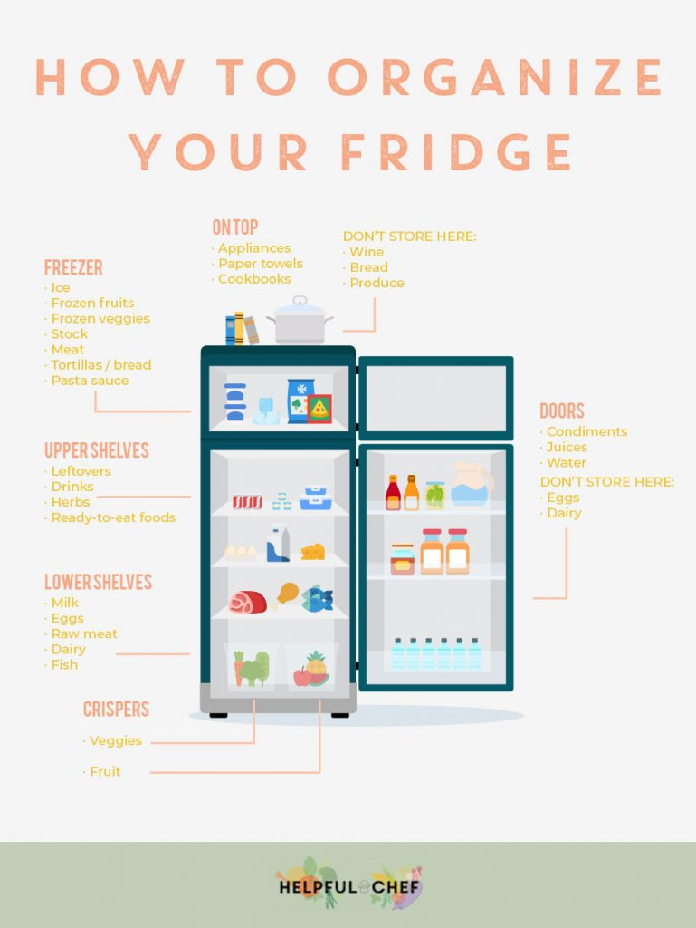 Zoning your refridgerator will help you find what you're looking for easier