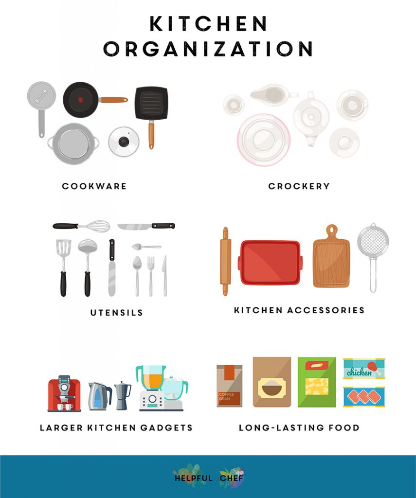 "Organize everything in your kitchen into ""keep"" piles so you know what you do and don't need"