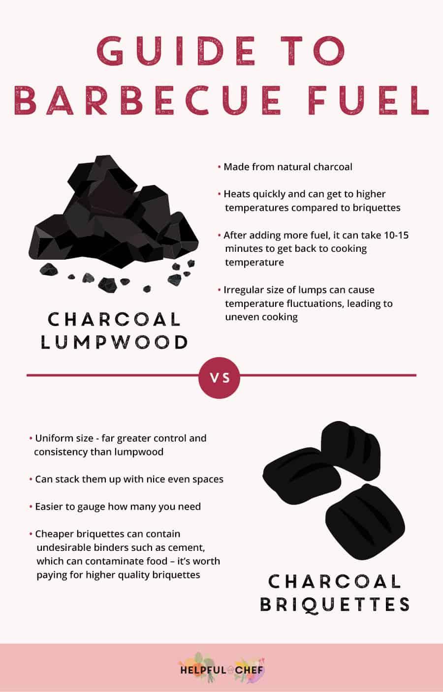Guide to BBQ Fuel lumpwood charcoal v briquettes